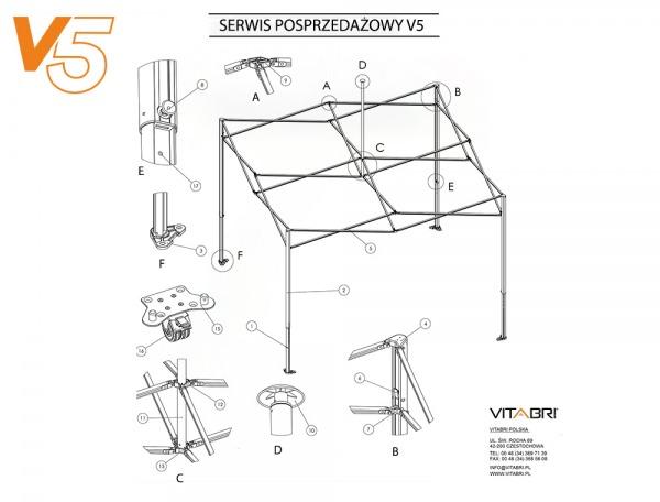 serwis posprzedażowy V5